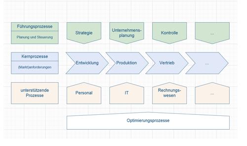 syneris FI Prozesslandkarte