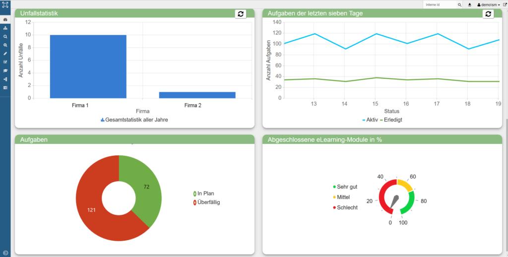 syneris Chart Dashboard